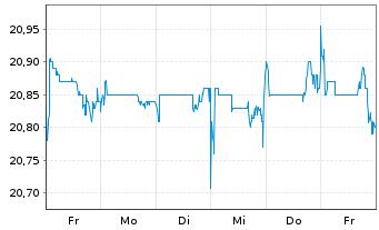 Chart Telenet Group Holding N.V. - 1 Woche