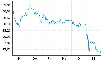 Chart AGEAS SA/NV - 1 Woche