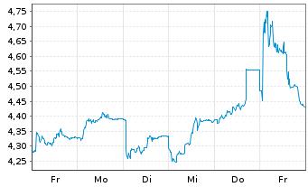 Chart bpost S.A. - 1 Woche