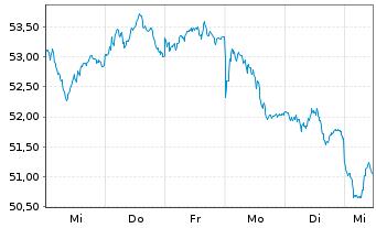 Chart Anheuser-Busch InBev S.A./N.V. - 1 Woche