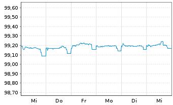 Chart Anheuser-Busch InBev N.V./S.A. EO-M-T Nt 12(12/24) - 1 Woche