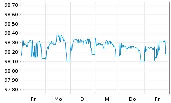 Chart Anheuser-Busch InBev N.V./S.A. EO-Med-TN14(14/26) - 1 Woche