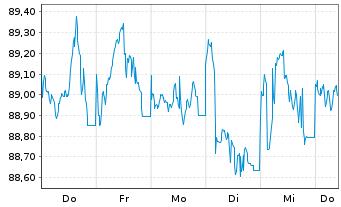 Chart Anheuser-Busch InBev N.V./S.A. EO-MTN 2015(15/30) - 1 Woche