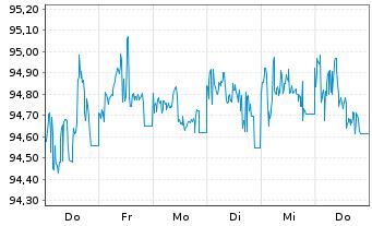Chart Anheuser-Busch InBev N.V./S.A. EO-MT Nts 16(16/28) - 1 Woche