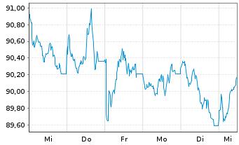 Chart Anheuser-Busch InBev N.V./S.A. EO-MT Nts 16(16/36) - 1 Woche