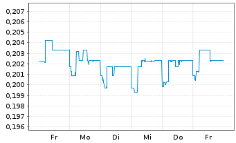 Chart China Everbright Water Ltd. - 1 Woche