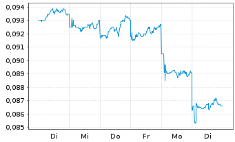 Chart Concord New Energy Group Ltd. - 1 Woche