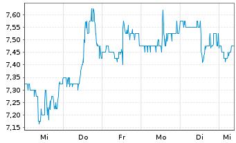 Chart Liberty Latin America Ltd. Shares C - 1 Woche