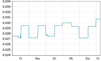 Chart Abcourt Mines Inc. Class B - 1 Woche