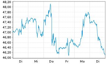 Chart Agnico Eagle Mines Ltd. - 1 Woche