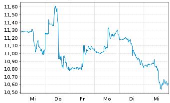 Chart Alamos Gold Inc. (new) - 1 Woche