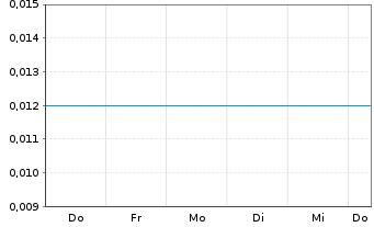 Chart Aleafia Health Inc. - 1 Woche