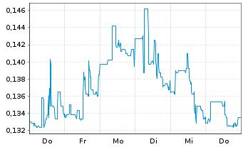Chart Almaden Minerals Ltd. - 1 Woche