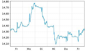 Chart Altius Minerals Corp. - 1 Woche