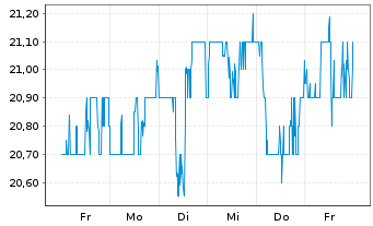 Chart AltaGas Ltd. - 1 Woche