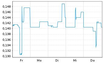 Chart Altamira Gold Corp. - 1 Woche