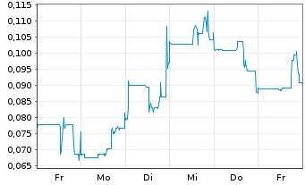 Chart Altiplano Minerals Inc. - 1 Woche
