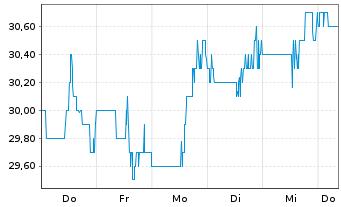 Chart Altus Group Ltd. - 1 Woche