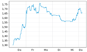 Chart American Lithium Corp. - 1 Woche