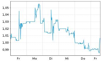 Chart Amex Exploration Inc. - 1 Woche