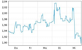 Chart Arbutus Biopharma Corp. - 1 Woche