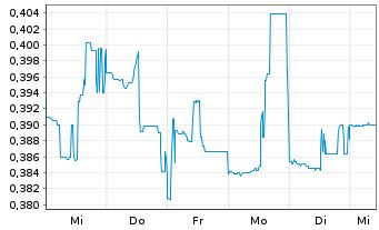 Chart Argonaut Gold Inc. - 1 Woche