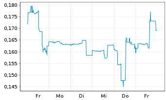 Chart Argentina Lithium&Energy Corp. - 1 Woche