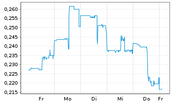 Chart Atico Mining Corp. - 1 Woche