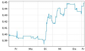 Chart Aurion Resources Ltd - 1 Woche