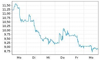 Chart Aurinia Pharmaceuticals Inc. - 1 Woche