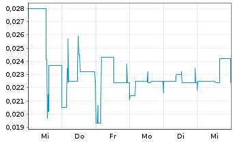 Chart Aurora Solar Technologies Inc. - 1 Woche