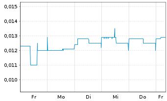Chart Auxly Cannabis Group Inc. - 1 Woche