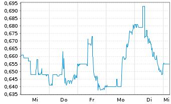 Chart Avino Silver & Gold Mines Ltd. - 1 Woche