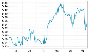 Chart Birchcliff Energy Ltd. - 1 Woche