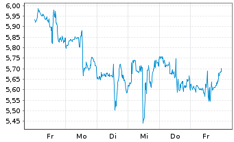 Chart BlackBerry Ltd. - 1 Woche