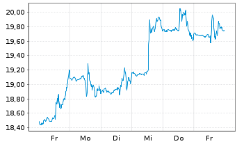 Chart Canada Goose Holdings Inc. - 1 Woche