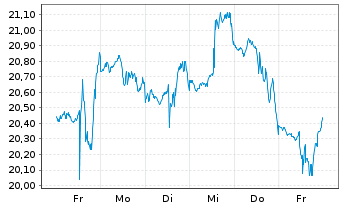 Chart Canfor Corp. - 1 Woche