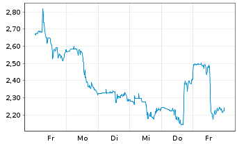 Chart Canopy Growth Corp. - 1 Woche