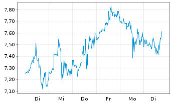 Chart Crescent Point Energy Corp. - 1 Woche