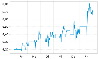 Chart Fennec Pharmaceuticals Inc. - 1 Woche