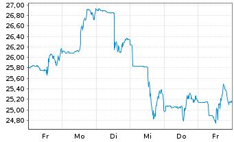 Chart First Quantum Minerals Ltd. - 1 Woche