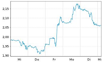 Chart Osisko Mining Inc. - 1 Woche