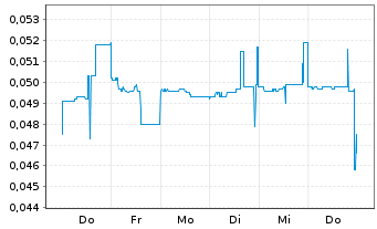 Chart Portofino Resources Inc. - 1 Woche