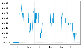 Chart Power Corp. of Canada - 1 Woche