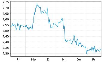 Chart Sprott Physical Silver Reg. Trust Units o.N. - 1 Woche