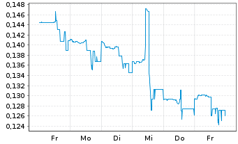 Chart St. Georges Eco Mining Corp. - 1 Woche
