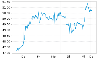 Chart Tourmaline Oil Corp. - 1 Woche