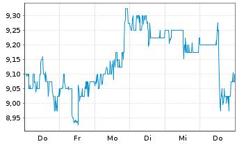 Chart TransAlta Corp. - 1 Woche