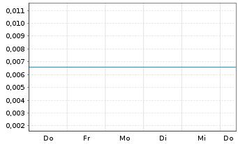 Chart Transcanna Holding Inc. - 1 Woche
