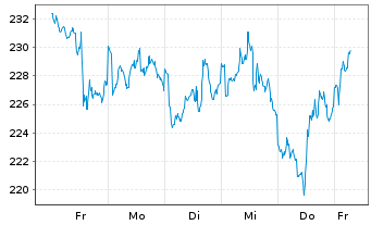 Chart Falcon Gold Equity Fund Inhaber-Anteile A o.N. - 1 Woche